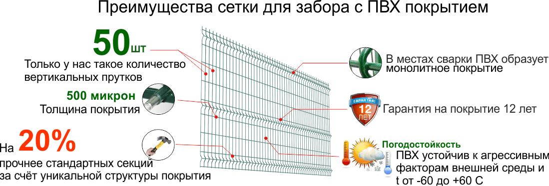 1 14 - Паркан із сітки Дніпропетровськ Україна