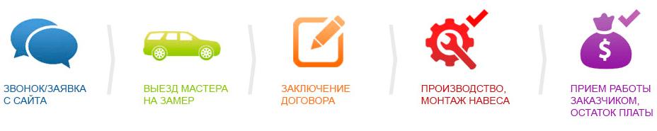 1 5 - Навесы в Днепре (Днепропетровске)