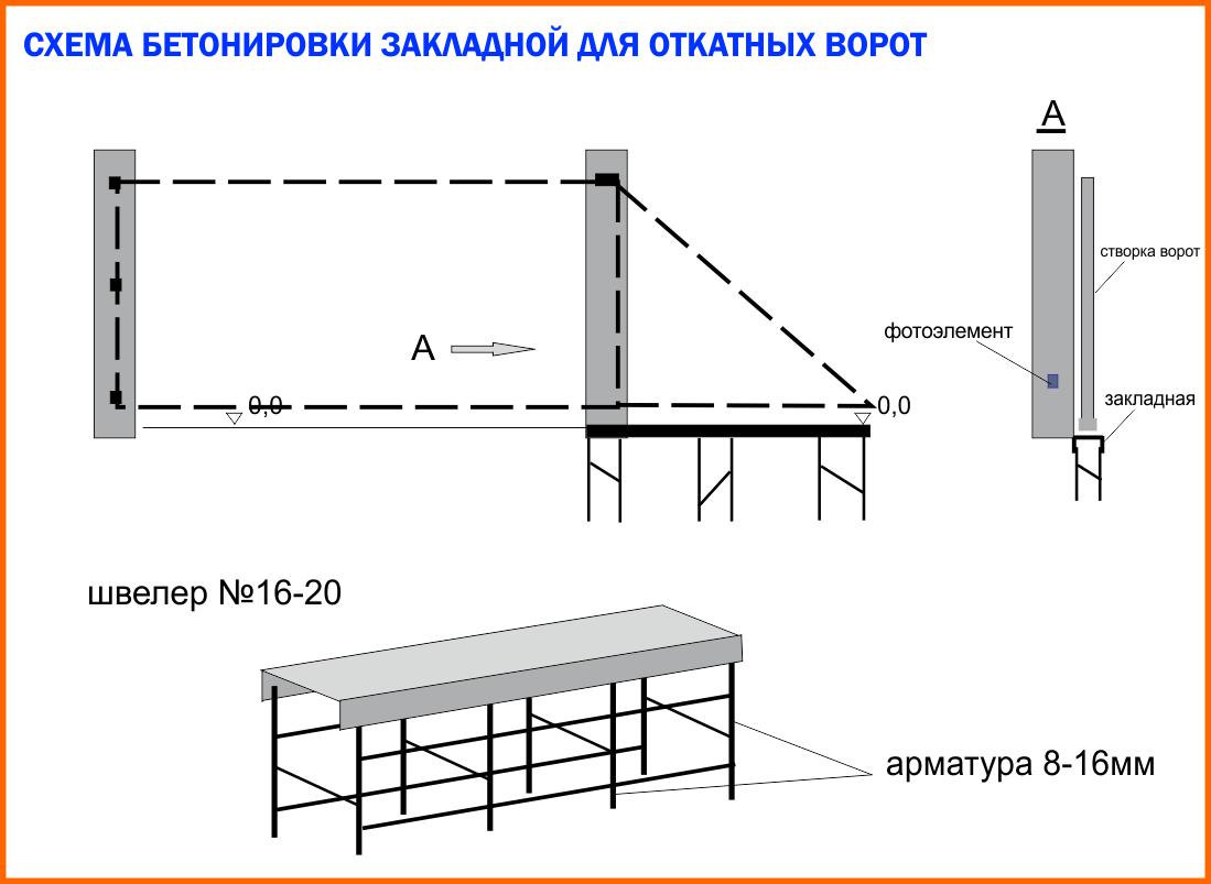 11 2 - Ворота відкатні Дніпропетровськ