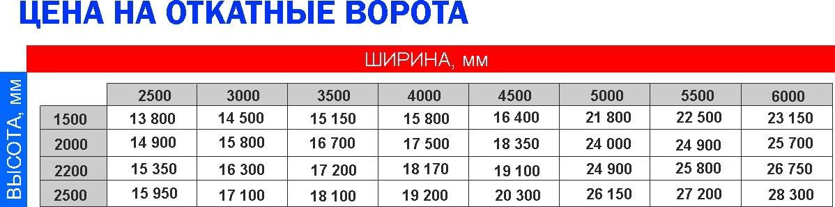 6 10 - Ворота відкатні Дніпропетровськ